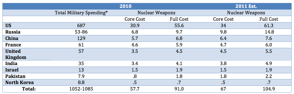 Nuke spending on in 9 nuclear-armed states