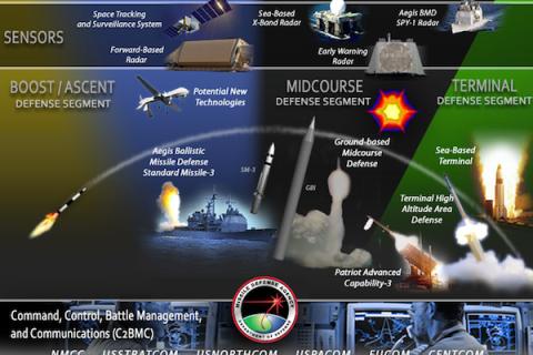 missile defenses
