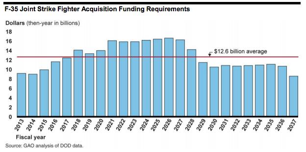 gao-f35procurementfunding